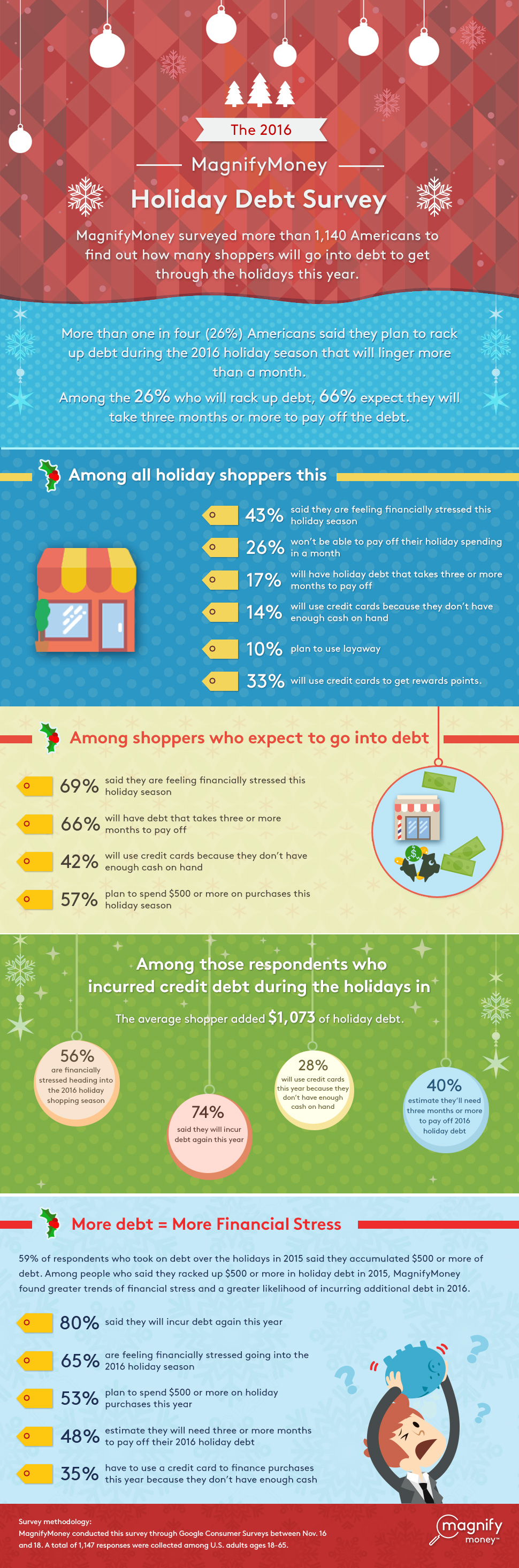 7 Americans in Holiday Debt